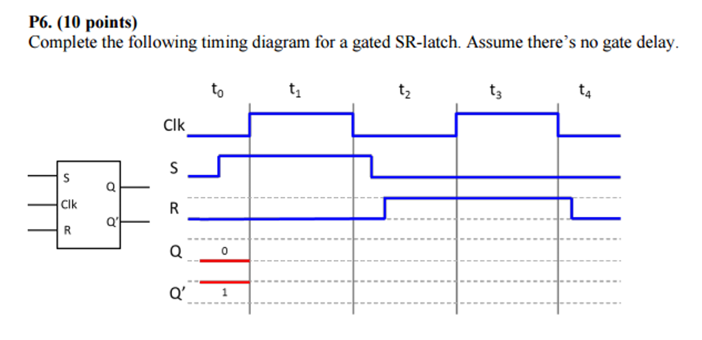 Solved: Complete The Following Timing Diagram For A Gated ...