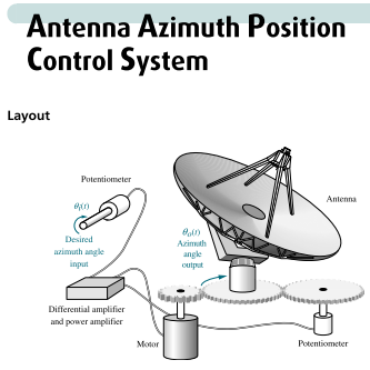 antenna azimuth posture influence technique assignment