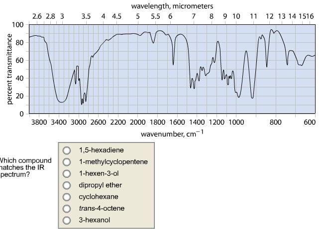 15Hexadiene Formula C 6 H 10 Molecular weight  Hexa15diene αΩHexadiene Biallyl Diallyl  IR Spectrum Go To Top