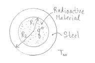 Consider a homogeneous spherical piece of radioact