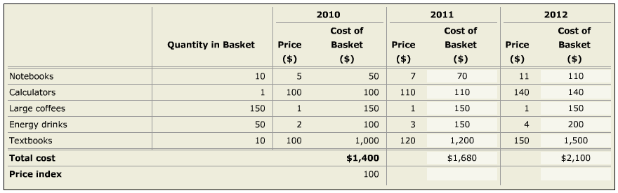 Full Cost Inflation Index Chart for India - Updated to Year 2018