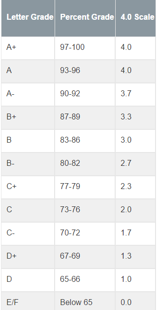 Grading Scale and System