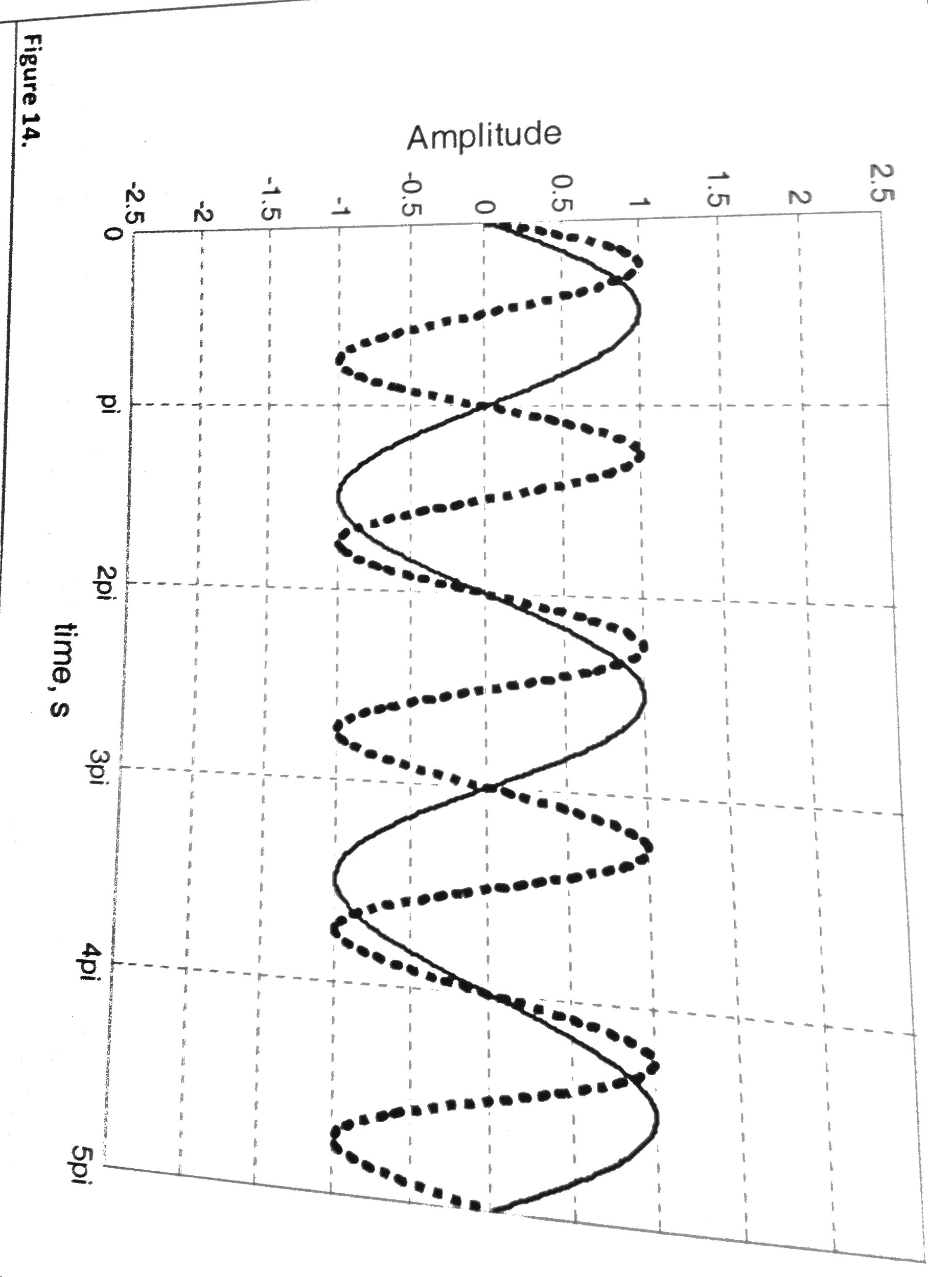 In Figure 14, the frequency of the a.c. source rep