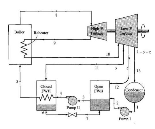 ideal reheat rankine cycle diagram