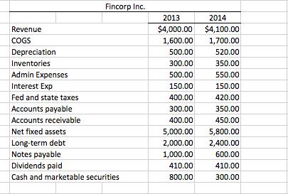 FNCE 3010 (Durham). HW2 (Financial ratios)