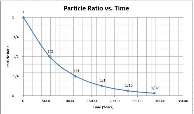 Carbon dating half-life graph worksheet key