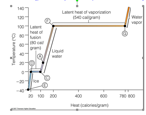 relationship between sensible heat and latent of evaporation