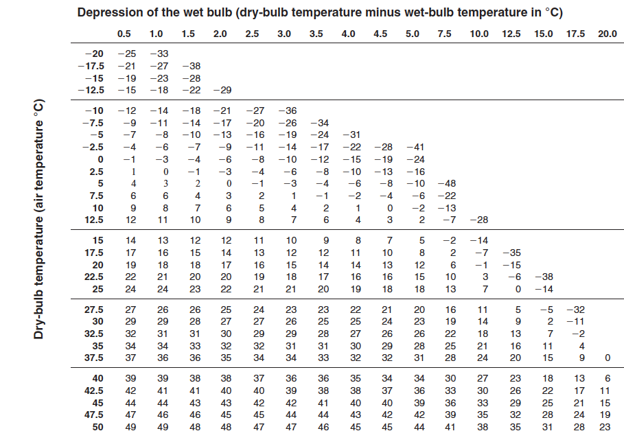 solved table 3 psychrometric chart of relative humidity. Black Bedroom Furniture Sets. Home Design Ideas