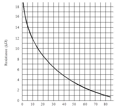 Light intensity and characteristics of photocells