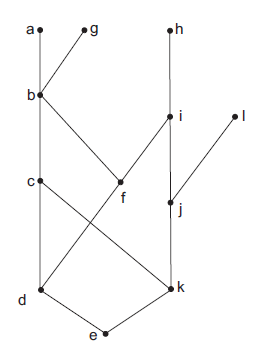 Solved consider the hasse diagram shown below on the set consider the hasse diagram shown below on the set ccuart Choice Image