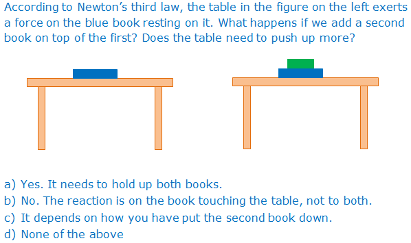 Solved According To Newtons Third Law The Table In The