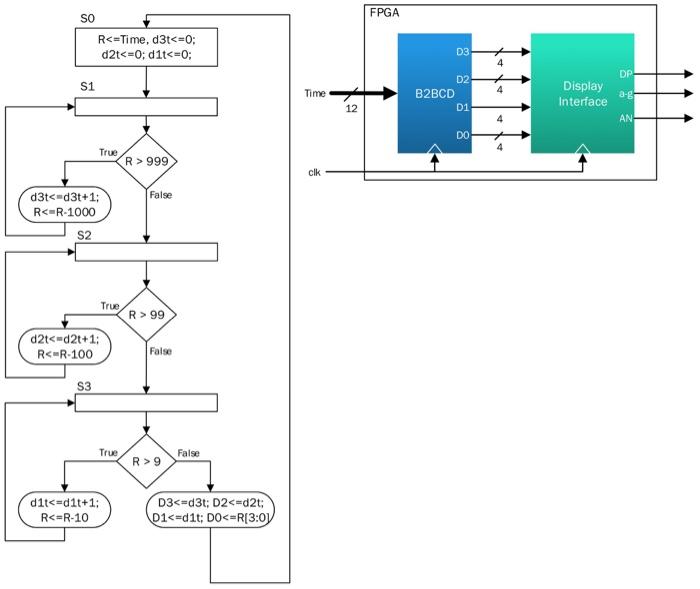 Verilog code for 16-bit single cycle MIPS processor