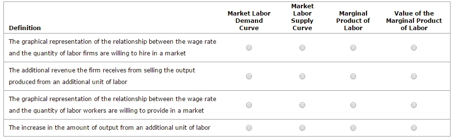 what is the relationship between labor productivity and wage rates
