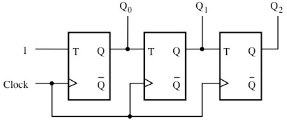 solved  a  consider the following special counter circuit