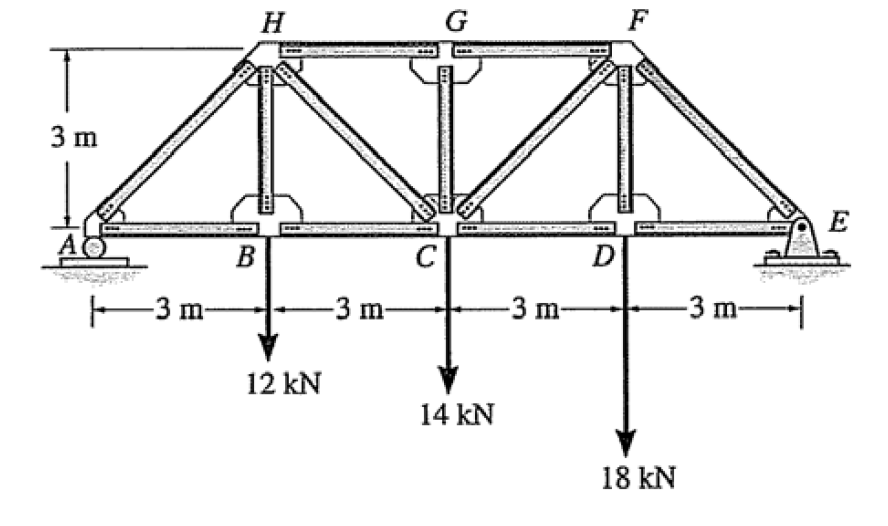 solved  consider the following ideal truss structure  a  d