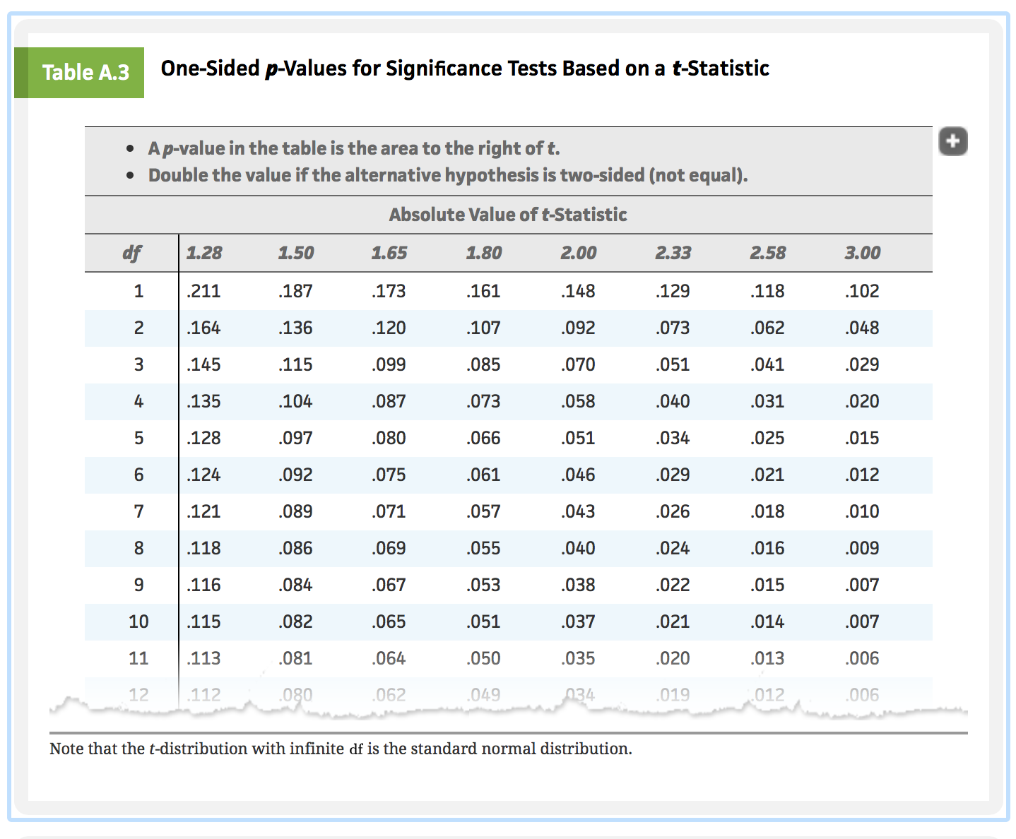 P value table 28 images statistics p value for lower for Ptable statistics