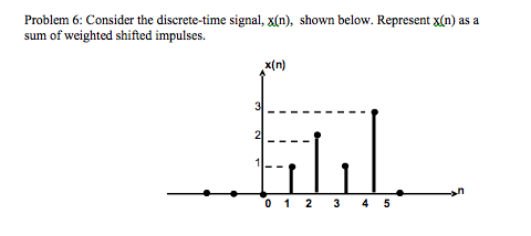 Consider the discrete-time signal, x(n), shown bel