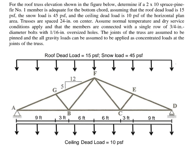 For The Roof Truss Elevation Shown In The Figure B