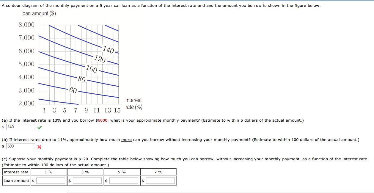 Solved A Contour Diagram Of The Monthly Payment On A 5 Ye