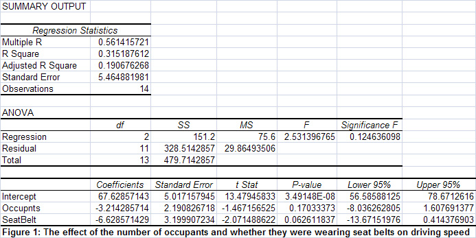 Multiple Regression Analysis & Scatter Plots in Excel – Traffic Fatalities