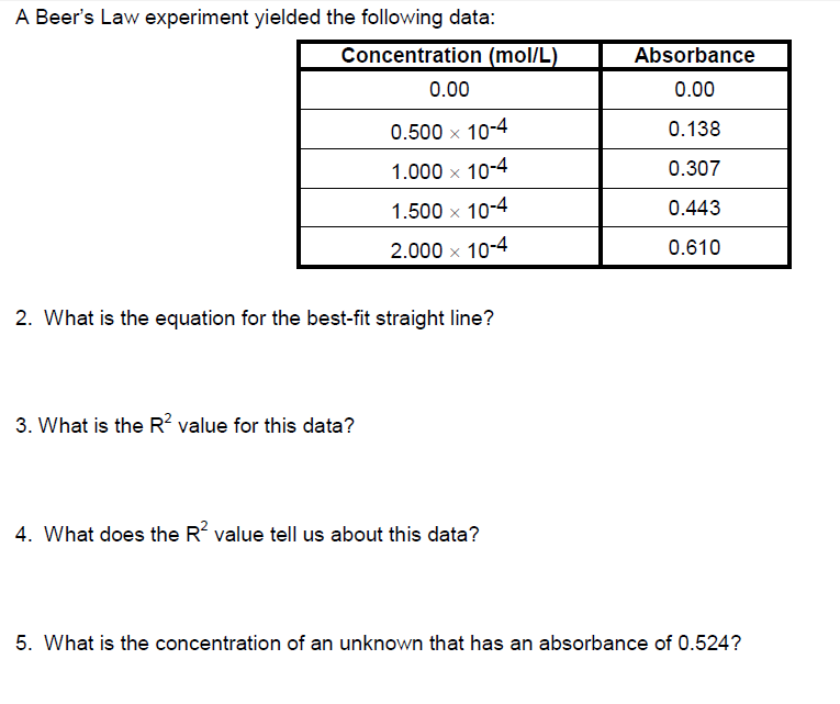 Spectrophotometer essay