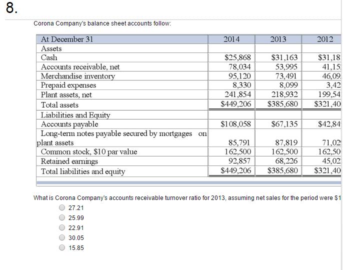 Solved: Corona Company?s Balance Sheet Accounts Follow: Wh ...