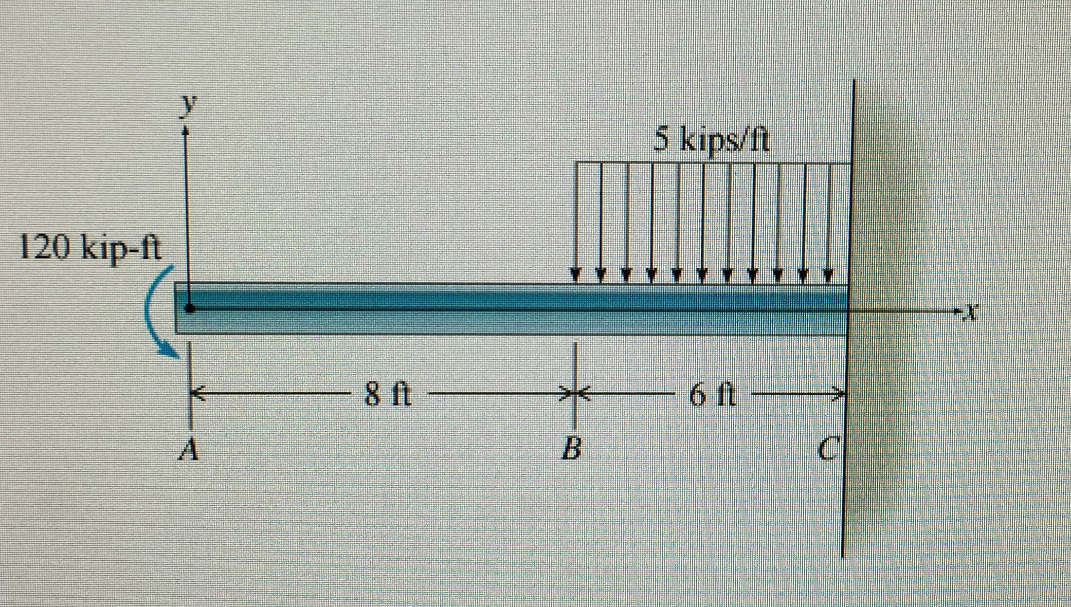 Fbd Cantilever Load Bending Moment Diagram Distributed Solved The Beam Shown Is Subjected To A 2201x1247