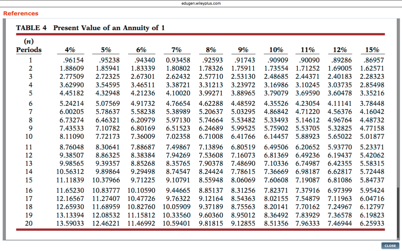 Accounting archive december 04 2015 for Table 6 4 present value