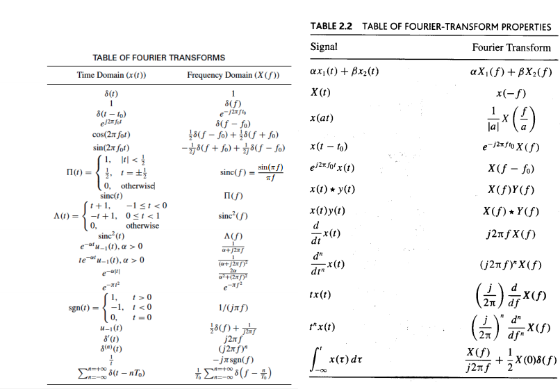 Solved using tables 2 1 and 2 2 determine the fourier tr - Table of fourier transform ...