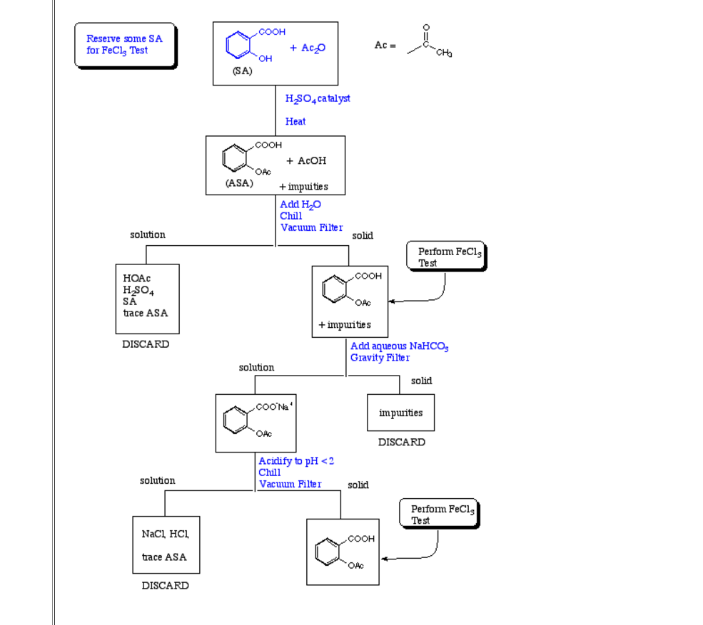 Solved  Here Is My Flow Chart For The Synthesis Of Aspirin