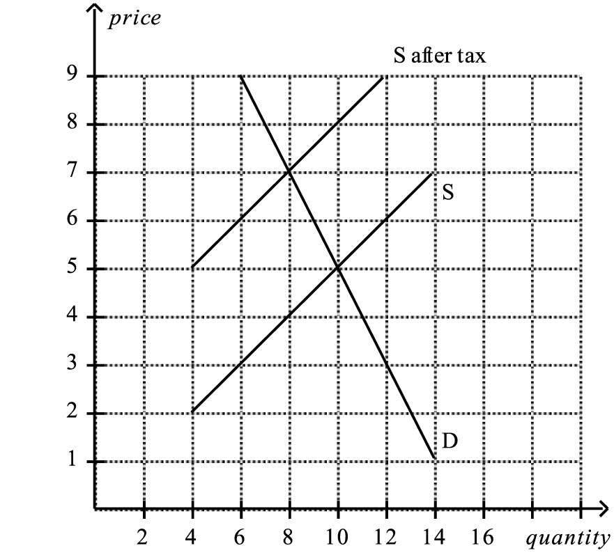 explain and illustrate using graphs whether Use graphs whenever that is possible 1) explain using a graph illustrate and explain what effect an increase in taxes will have on the economy.