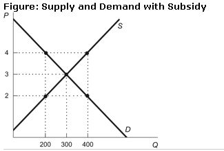 Demand supply and fuel subsidy on petrol