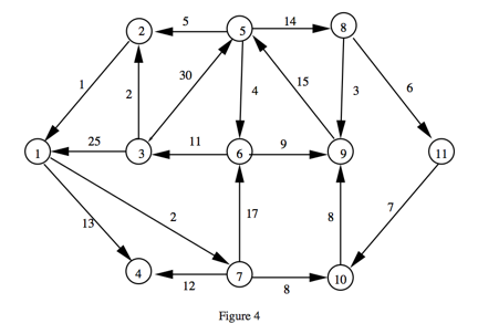 write a c program to find shortest path using dijkstras algorithm