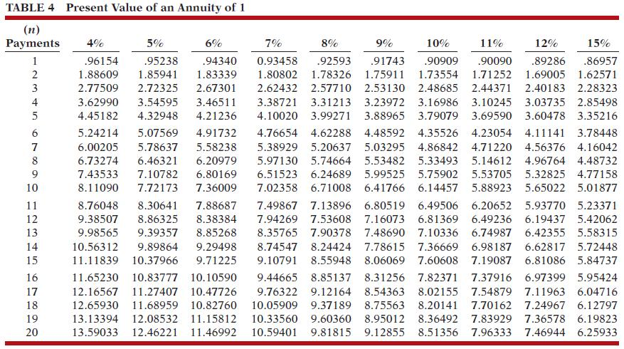 Pics of : Present Value Interest Factor Annuity Table Pdf