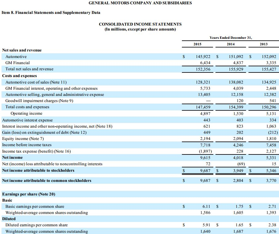 General motors financial statements for Ford motor company income statement