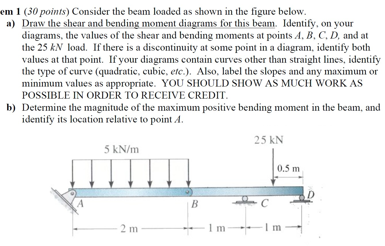 Solved Consider The Beam Loaded As Shown In Figure Be Text Draw Shear And Bendingmoment Diagrams For