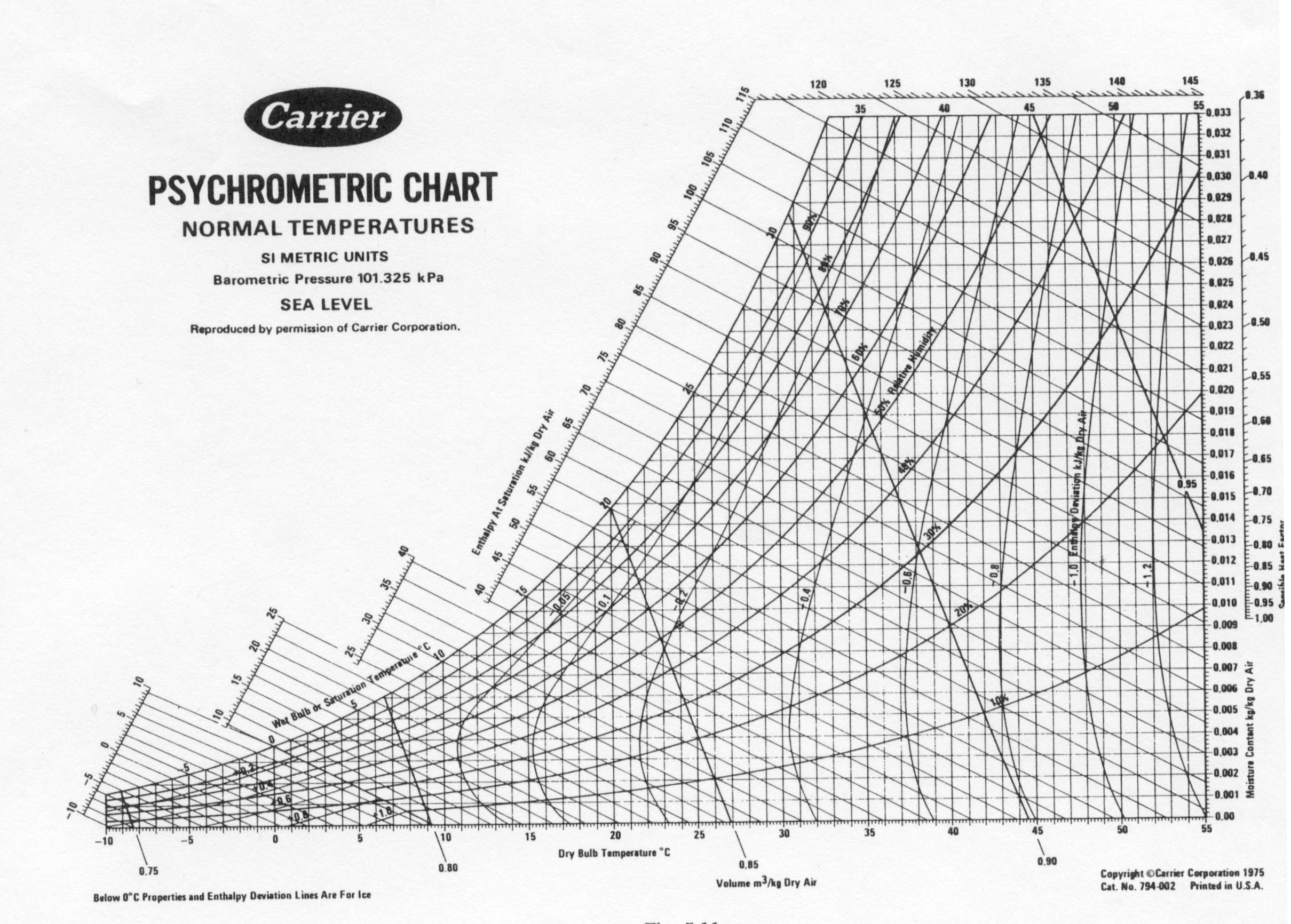 CARRIER PSYCHROMETRIC CHART PDF DOWNLOAD