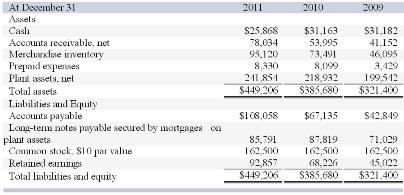 Solved: 11.Corona Company's Balance Sheet Accounts Follow ...