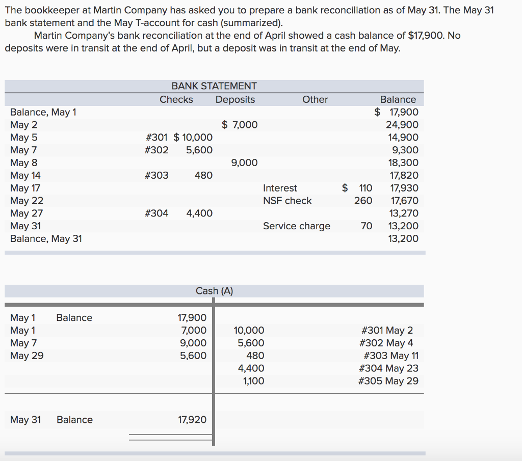 Bank Reconciliation Procedure And Example