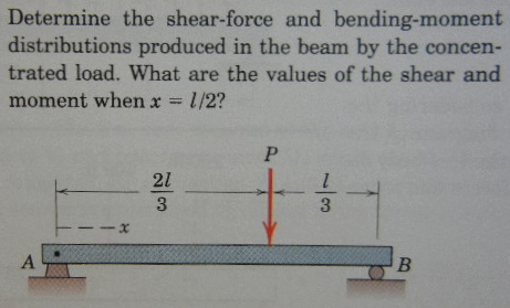 Shear Force & Bending Moment Diagram of Simply Supported Beam