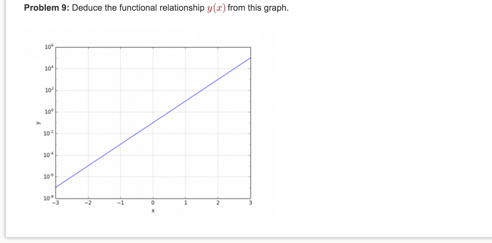 what is a functional relationship graph