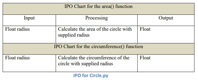 Ipo chart questions and answers