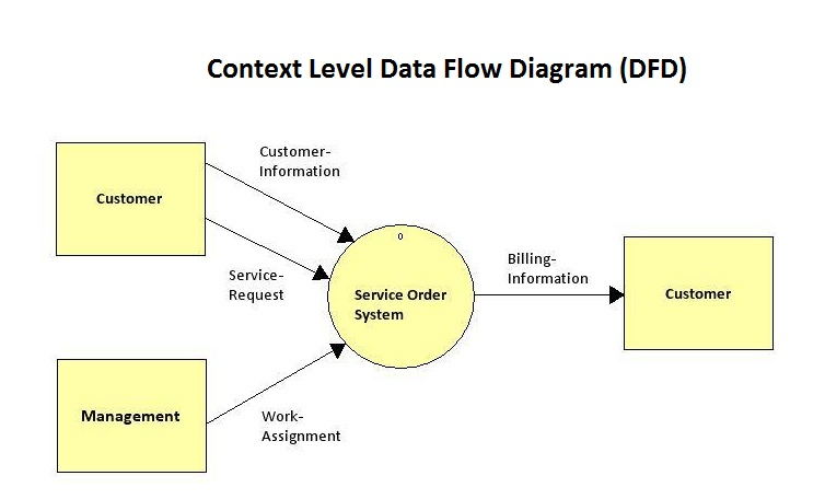 I need help drawing a level 2 data flow diagram fo chegg i need help drawing a level 2 data flow diagram fo ccuart Images