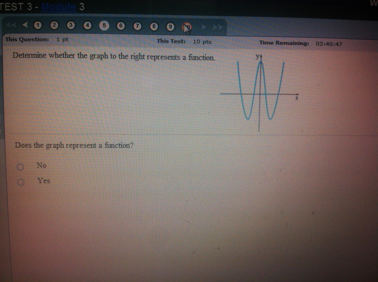 Determine whether the graph to the right represent