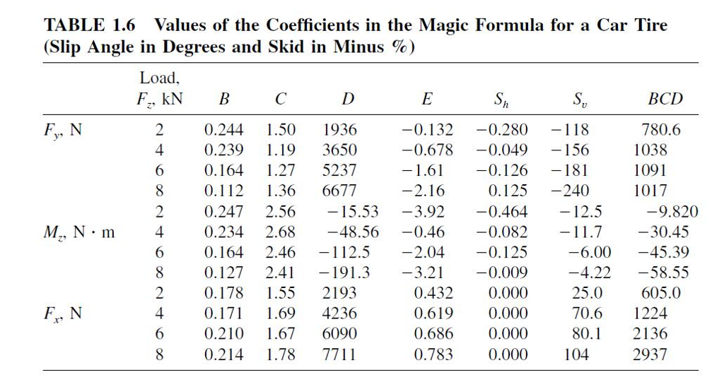 1 7 using the magic formula described in section 1 - Coefficient of rolling friction table ...