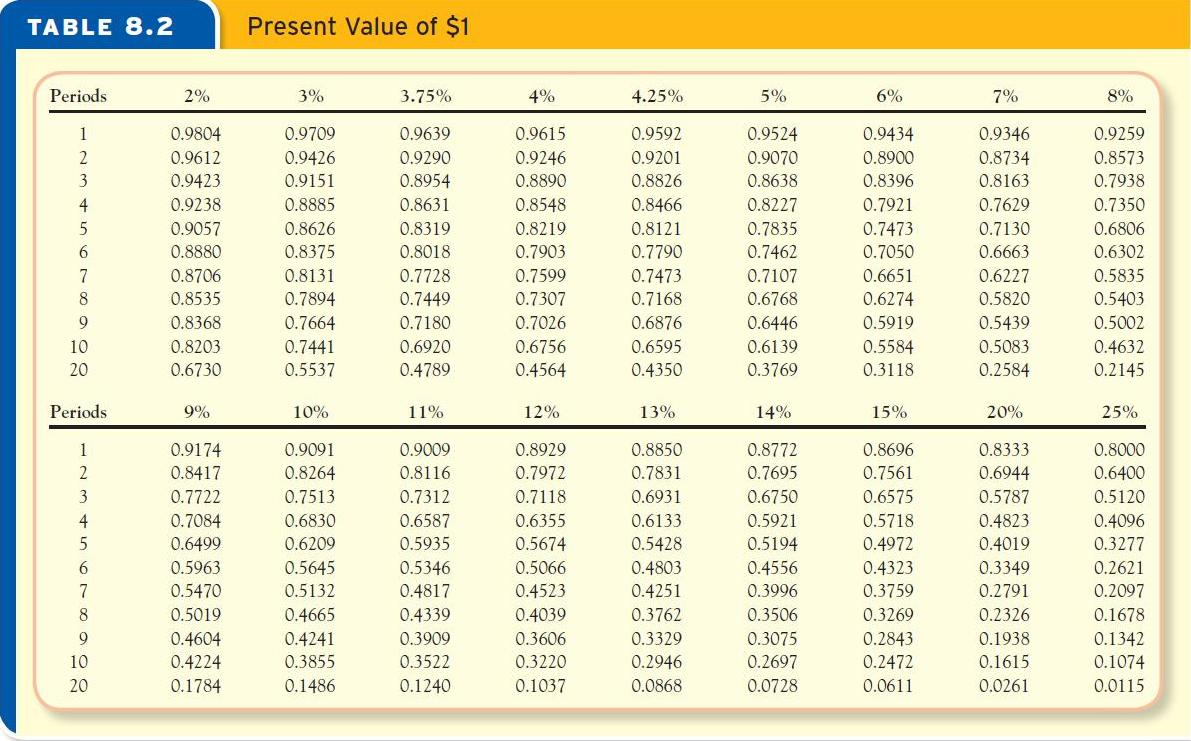 Accounting archive march 29 2013 for Table 6 4 present value