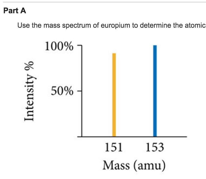Solved: Where The Peak Representing Eu-151 Has An Exact Ma ...