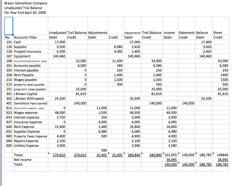 Unadjusted trial balance merchandising business plan