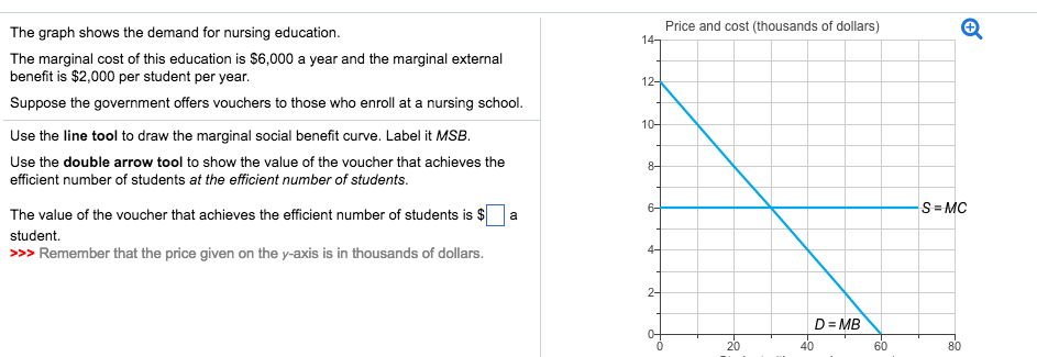 according to the article, what are the pros and cons of school voucher programs? brainly
