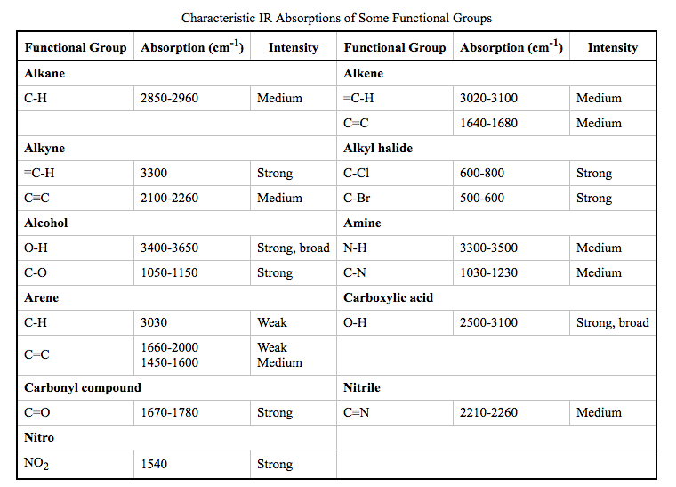 Solved in the box provided write the ir frequency or ran - Ir absorption table functional groups ...